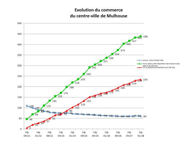 La Ville est fière de compter parmi les centres qui ouvrent le plus de commerces (document remis)