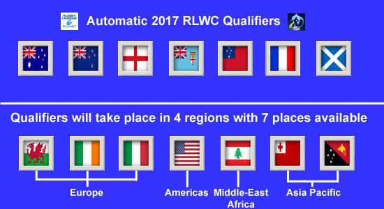 2017 Rugby League World Cup Qualifiers