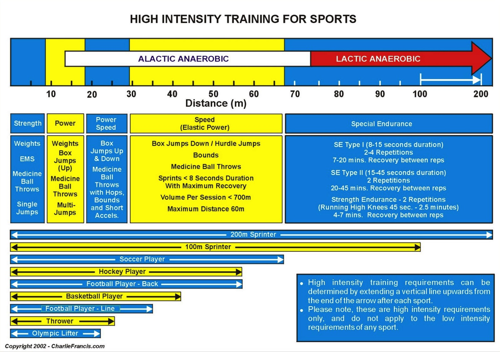High Low Periodisation For Rugby