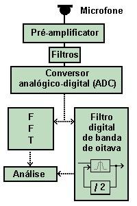 analise espetral o analisador digital
