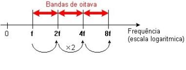 Espetro de frequência - analise espetral terços de oitava