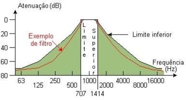 Espetro de frequência - analise espetral filtro