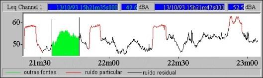 Ruído de baixa frequência – a legislação portuguesa -nivel de ruido ao longo do tempo