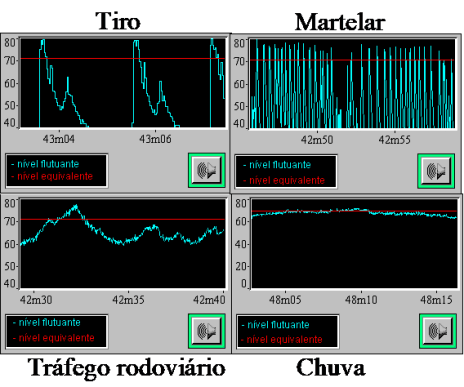 Ruído de baixa frequência – a legislação portuguesa - resposta temporal do ruído