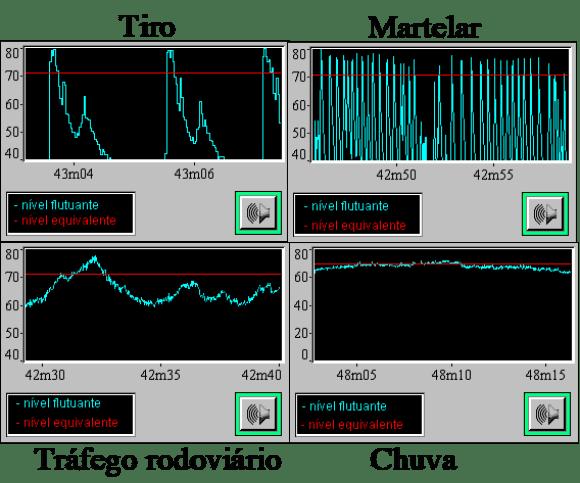 evolução do ruído no tempo