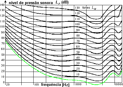 as isofónicas - low frequency noise