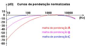 dBA e Nível Sonoro malhas de ponderação em frequencia dos sonometros