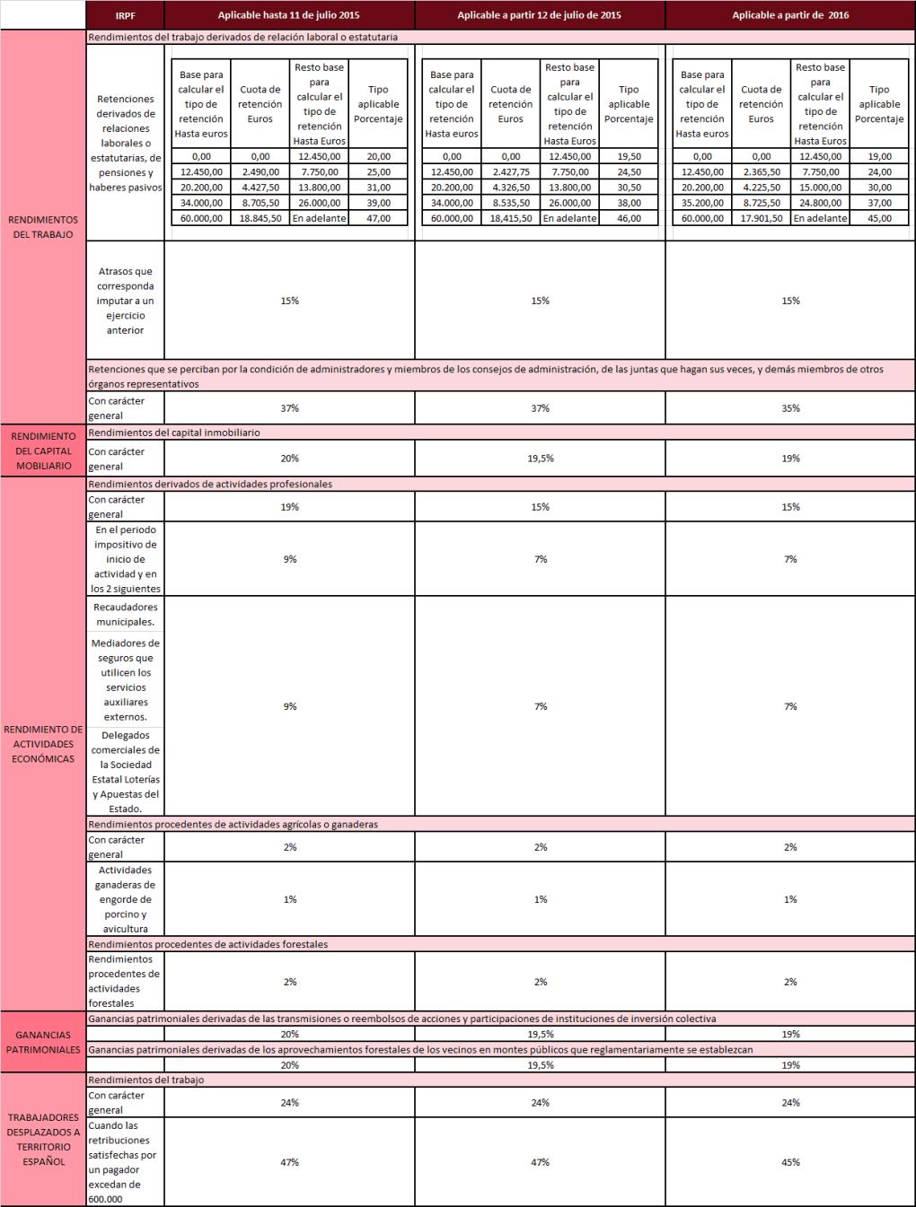 Cuadro de retenciones IRPF - IS - IRNR 2016