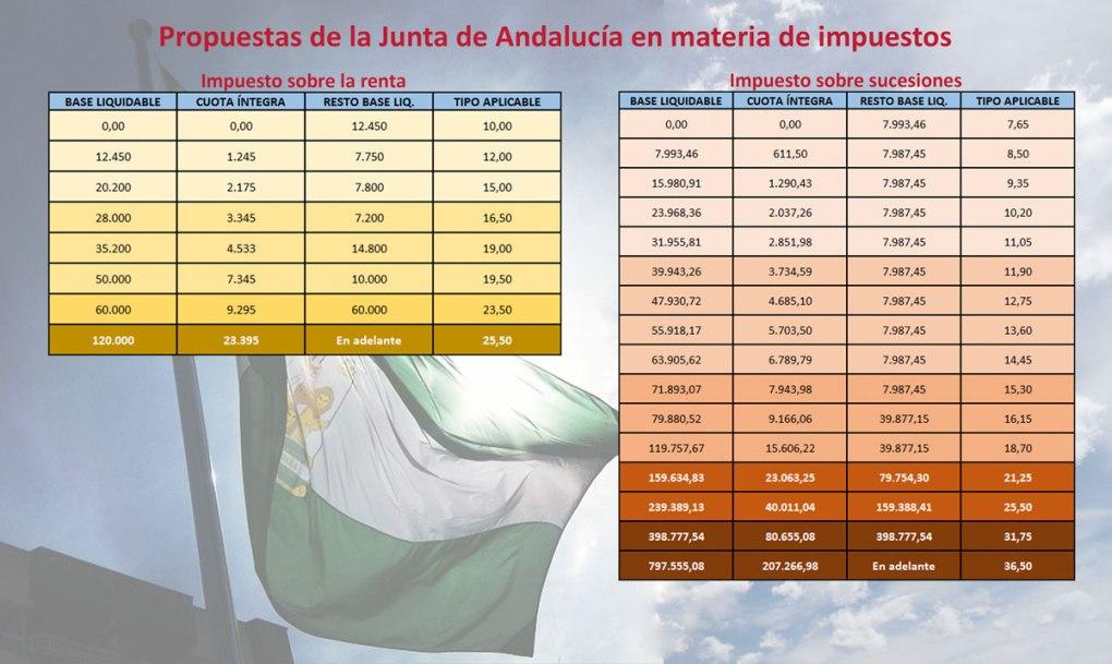 propuestas-de-la-junta-de-andalucia-en-materia-de-impuestos