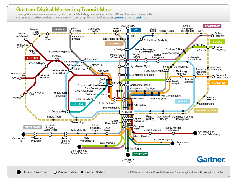 Gartner Digital Map