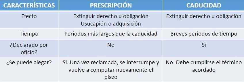 diferencias de prescripción y caducidad