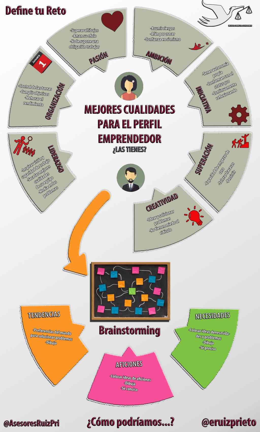 ¿Quieres ser emprendedor y no sabes por donde comenzar? Aprende a definir tu reto emprendedor