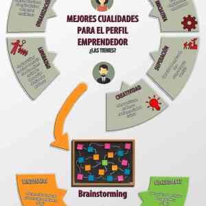 Pasos para definir tu reto emprendedor