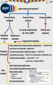 Una breve guía de cómo hacer el IRPF | Ruiz Prieto Asesores (Sevilla)