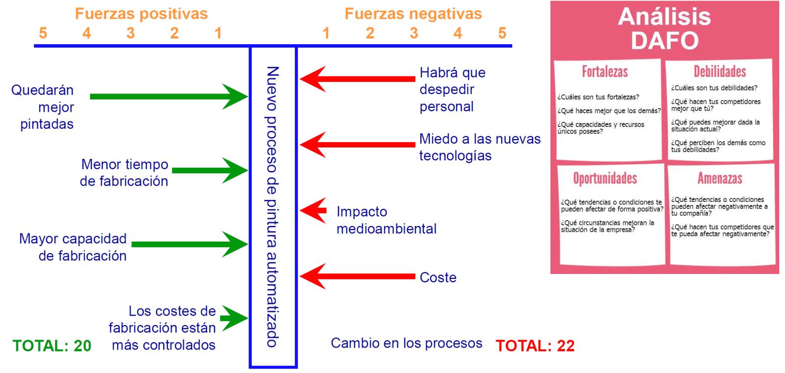 fuerzas negativas y positivas - Análisis DAFO