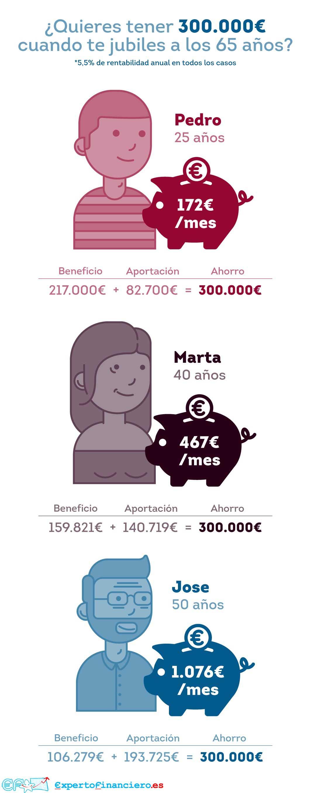 ¿Cómo tener 300.000 euros cuando nos jubilemos?