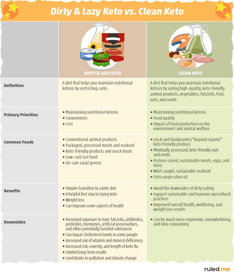 Clean Keto vs. Dirty Keto