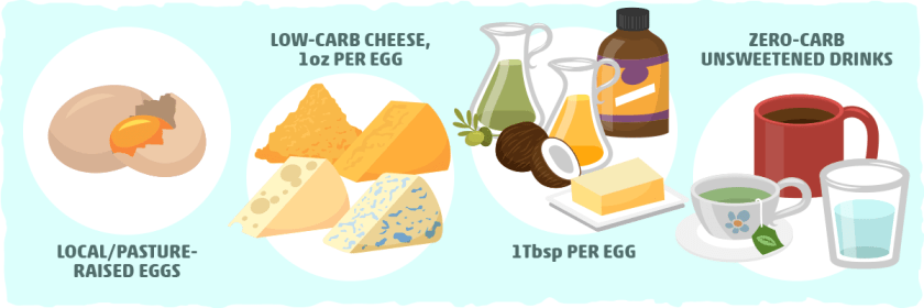 Keto Egg Fast Food List