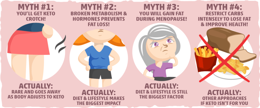 Mythbusting: False Claims about Keto, Women's Health, and Weight Loss
