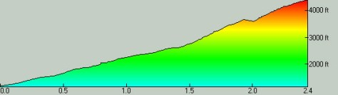 VK Elevation Profile
