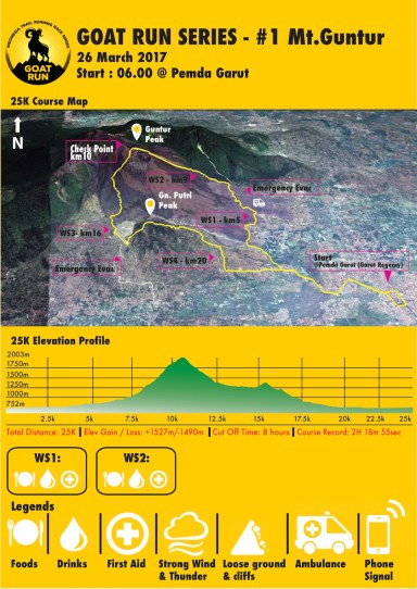 Course and Elevation Gain map