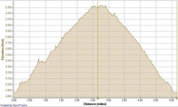 C-Level Cirque Hike 02-09-2011, Elevation - Distance