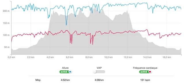 En endurance fondamentale la fréquence cardiaque est faible