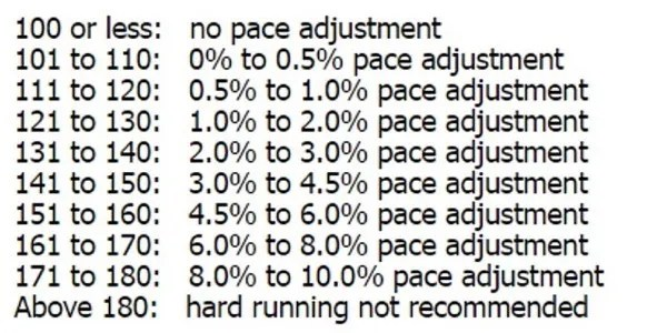 pace-adjustment