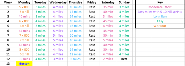 Boston Marathon Training Plan