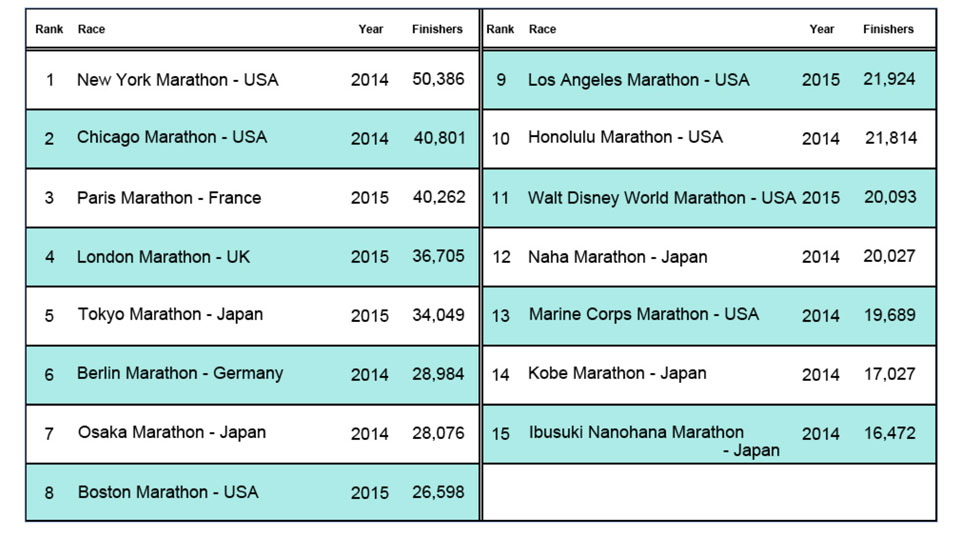 The Biggest Marathons and Running Events in the World
