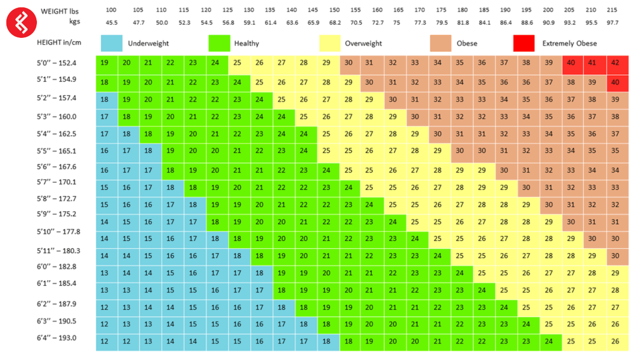 bmi calculator for singapore and asian