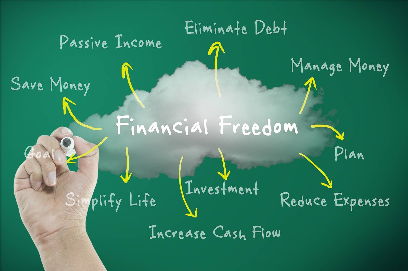 how you can attain financial independence