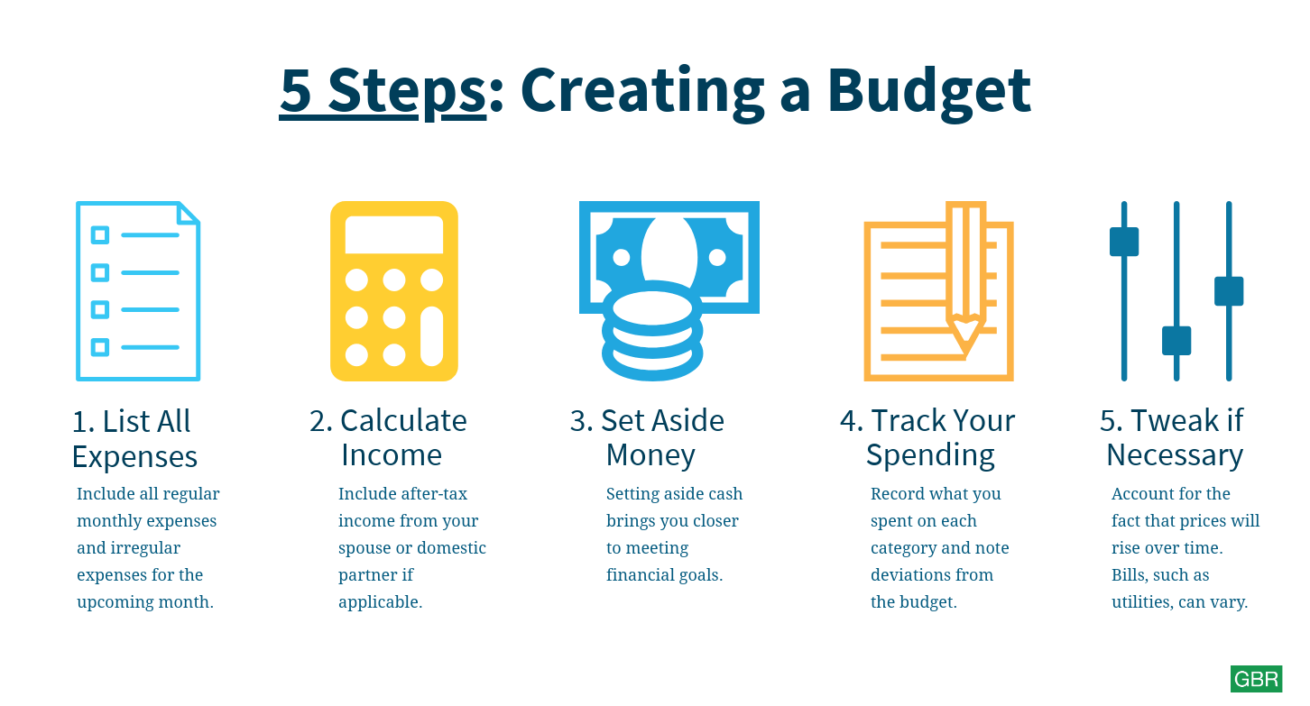 Creating A Budget | pay off debt fast