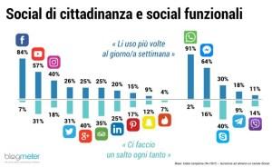 Talent acquisition social