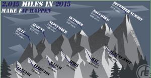 Running Resolution: 2015 Miles in 2015
