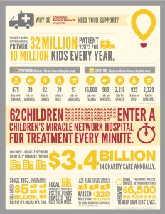 Why I am Running Glass Slipper Challenge For Children's Miracle Network Hospitals