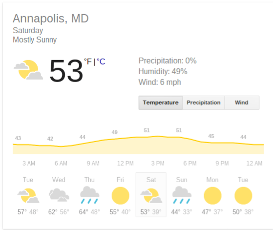 Annapolis Weather