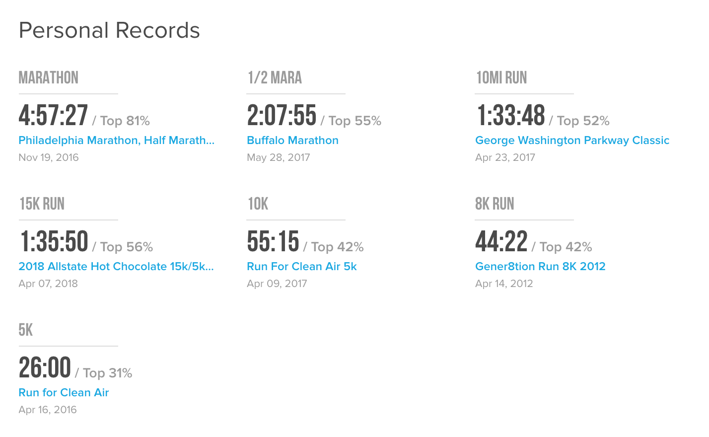 Personal Records Athlinks