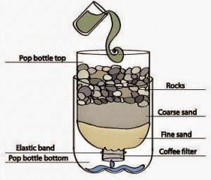 7 خطوات لتنقية و تعقيم الماء في المنزل طبيعياً و بدون فلاتر 1