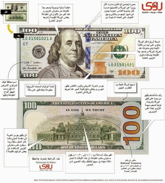 إنفوجرافيك : البنك المركزي الأمريكي يصدر مائة دولار جديدة غير قابلة للتزوير – محدث