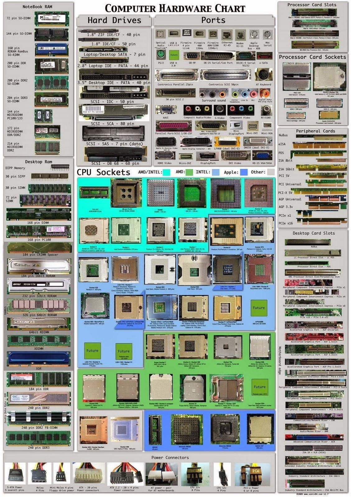 إنفوجرافيك : جميع منافذ عتاد الكمبيوتر ووظائفها