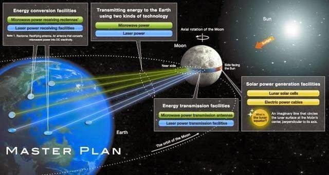 محطات قمرية يابانية لإنتاج الطاقة و إرسالها للأرض !