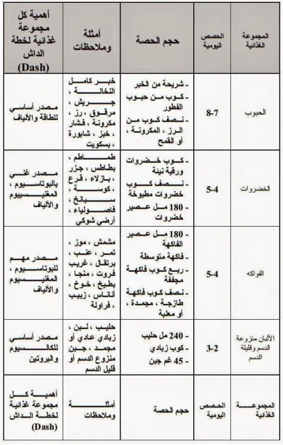 جدول حمية داش table of Dash Diet