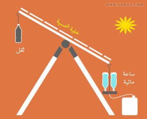 طريقة مبتكرة لتدوير ألواح الطاقة الشمسية مع حركة الشمس 1
