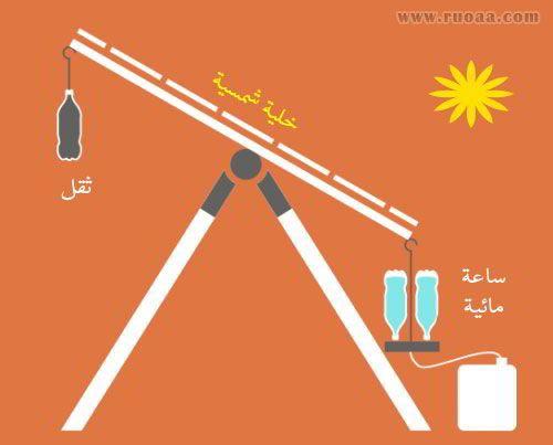 طريقة مبتكرة لتدوير ألواح الطاقة الشمسية مع حركة الشمس 2