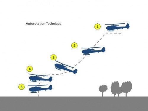 ماذا يحدث لو تعطل محرك المروحية خلال الطيران ؟! 2