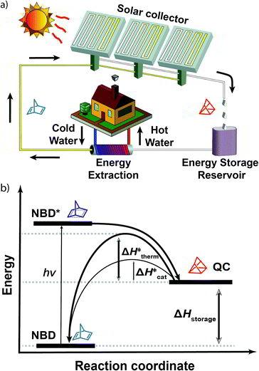 وقود سائل يخزن طاقة الشمس