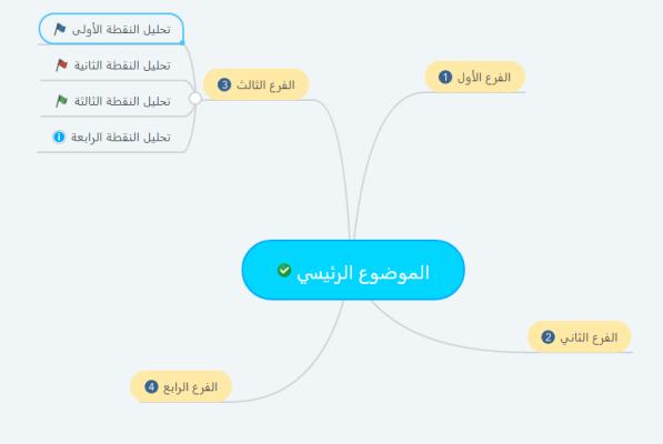 مثال على خريطة ذهنية