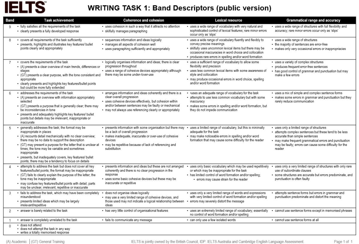IELTS Writing Task 1 band descriptors