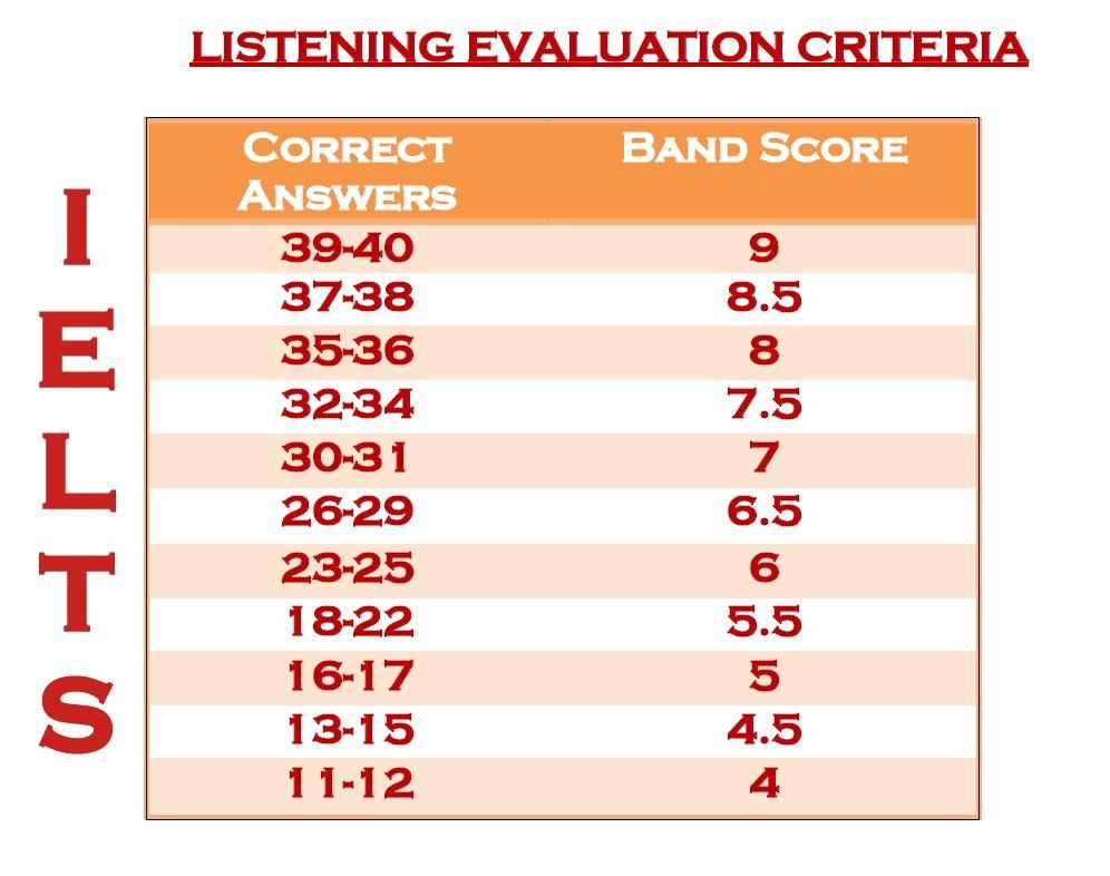 IELTS LISTENING Score